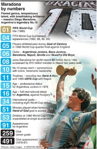 SOCCER: Maradona by numbers infographic