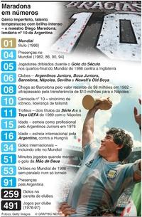 FUTEBOL: Maradona em números infographic