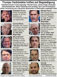 POLITIK: Trumps Team hofft auf Begnadigung infographic