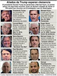 POLÍTICA: Perdones presidenciales en el equipo de Trump presidential pardons infographic