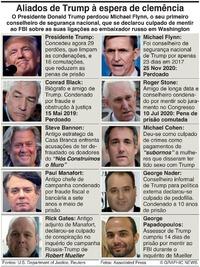 POLÍTICA: Perdões presidenciais de Trump infographic