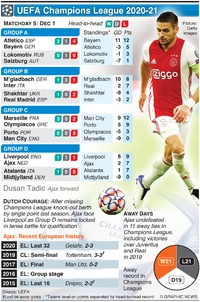 SOCCER: UEFA Champions League Day 5, Tuesday Dec 1 infographic
