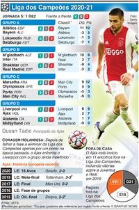 FUTEBOL: Liga dos Campeões, Jornada 5, Terça-feira, 1 Dez infographic