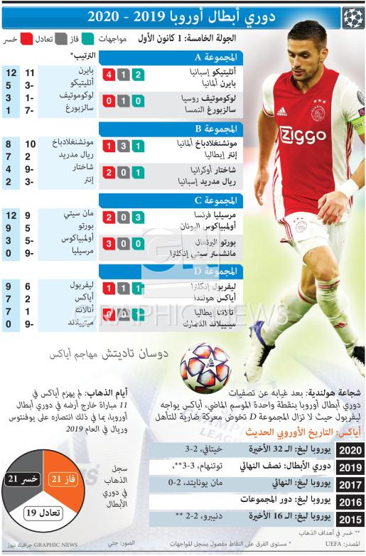 دوري أبطال أوروبا - الجولة الخامسة - 1 كانون الأول infographic