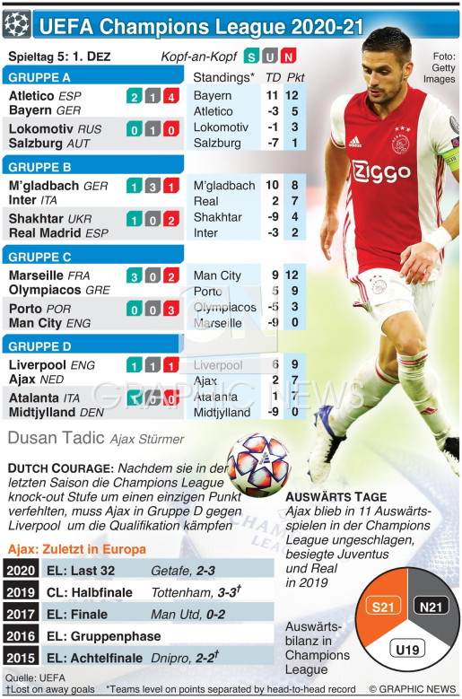 UEFA Champions League Day 5, Dienstag 1. Dez infographic