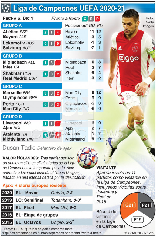 Liga de Campeones UEFA, Fecha 5, martes 1 de diciembre  infographic