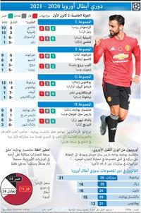 كرة قدم: دوري أبطال أوروبا - الجولة الخامسة - 2 كانون الأول  infographic