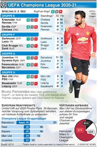 FUSSBALL: UEFA Champions League Day 5, Mittwoch, 2. Dez infographic