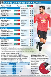 SOCCER: UEFA Champions League Day 5, Wednesday Dec 2 infographic