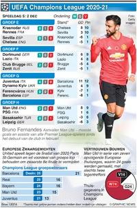 VOETBAL: UEFA Champions League Dag 5, woensdag 2 dec infographic