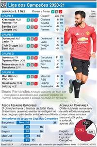 FUTEBOL: Liga dos Campeões, Jornaday 5, Quarta-feira, 2 Dez infographic