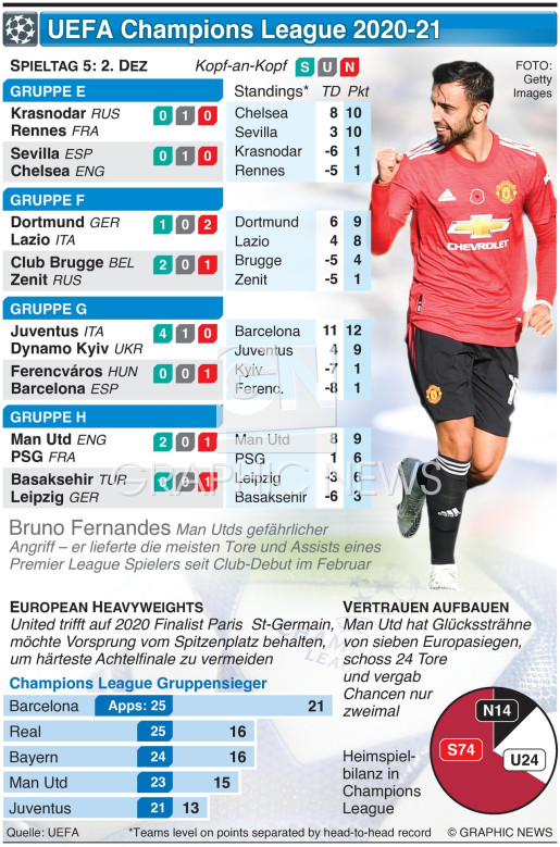 UEFA Champions League Day 5, Mittwoch, 2. Dez infographic