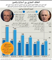 أعمال: الخلاف التجاري بين أستراليا والصين infographic