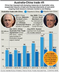 BUSINESS: Australia-China trade rift  infographic