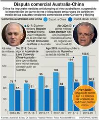 NEGOCIOS: Disputa comercial Australia-China infographic