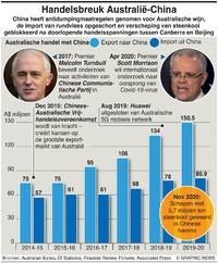 BUSINESS: Handelsbreuk Australië-China infographic