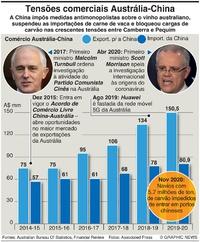 NEGÓCIOS: Tensões comerciais Austrália-China infographic