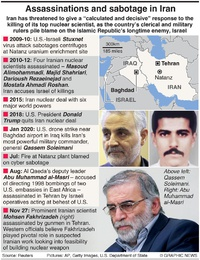 MIDDLE EAST: Assassinations and sabotage in Iran infographic