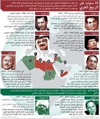 سياسة: 10 سنوات على الربيع العربي  infographic