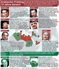POLITIK: 10 Jahre Arabischer Frühling  infographic