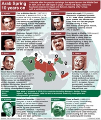 POLITICS: Arab Spring 10th anniversary infographic