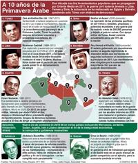 POLÍTICA: Décimo aniversario de la Primavera Árabe infographic