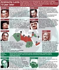 POLITIEK: 10 jaar na de Arabische Lente infographic