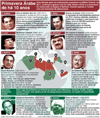POLÍTICA: 10º aniversário da Primavera Árabe infographic