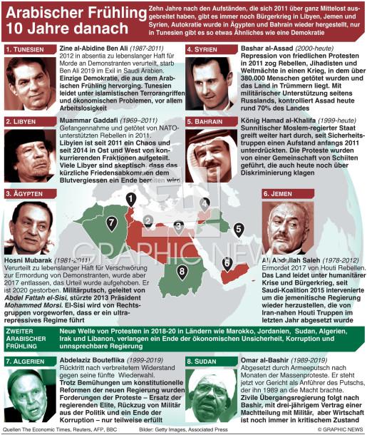 10 Jahre Arabischer Frühling  infographic