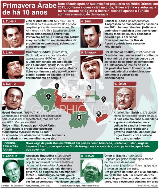 10º aniversário da Primavera Árabe infographic