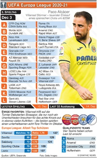 FUSSBALL: Europa League Tag 5, Donnerstag 3. Dez  infographic