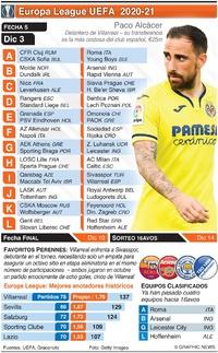 SOCCER: Europa League, Fecha 5, jueves 3 de dic. infographic