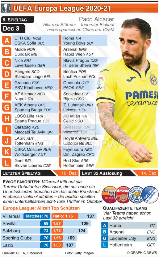 Europa League Tag 5, Donnerstag 3. Dez  infographic