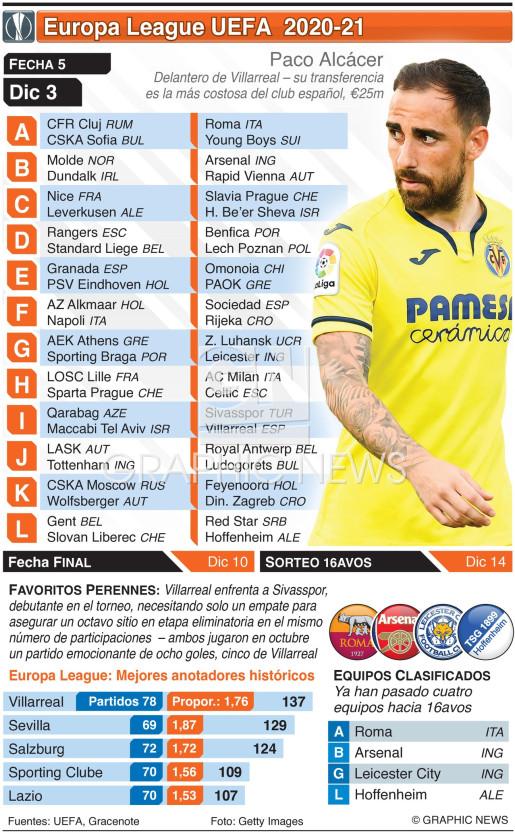 Europa League, Fecha 5, jueves 3 de dic. infographic