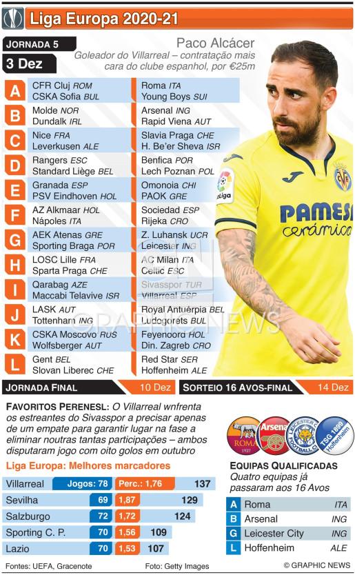 Liga Europa, Jornada 5, Quinta-feira, 3 Dez infographic