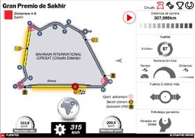 F1: GP de Sakhir 2020 iInteractivo infographic