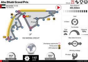 F1: Abu Dhabi GP 2020 interactive infographic