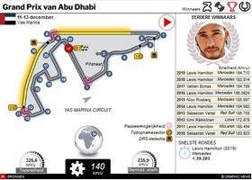 F1: GP van Abu Dhabi 2020 interactive infographic