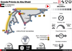 F1: GP do Abu Dhabi 2020 interactivo infographic