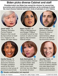 POLITICS: Biden builds diverse Cabinet and staff infographic