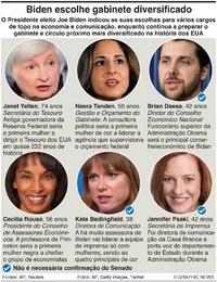 POLÍTICA: Biden ecolhe gabinete e pessoal diversificado infographic