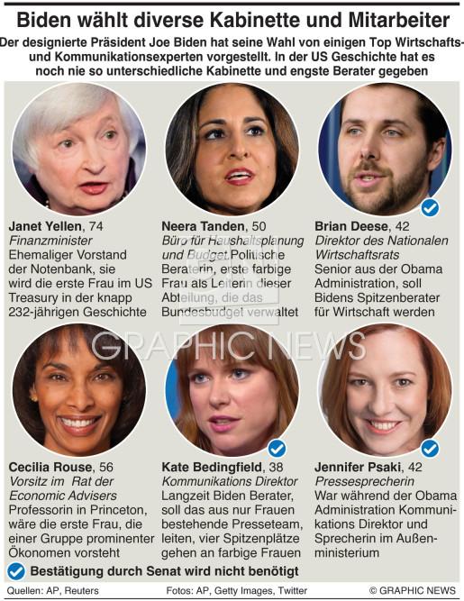 Biden stellt  diverse Kabinette und Mitarbeiter vor infographic