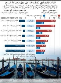 أعمال: التأثير الاقتصادي لكوفيد19- على دول مجموعة السبع infographic