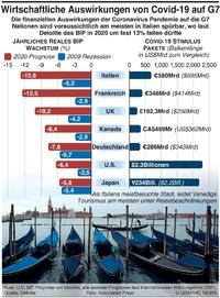 BUSINESS: Wirtschaftliche Auswirkungen von Covid-19 auf G7 infographic