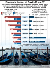 BUSINESS: Economic impact of Covid-19 on G7 infographic