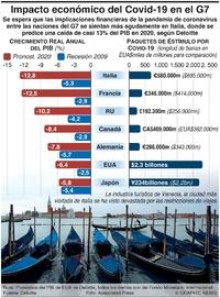 NEGOCIOS: Impacto económico del Covid-19 en el G7 infographic