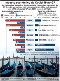 NEGÓCIOS: Impacto económico da Covid-19 no G7 infographic