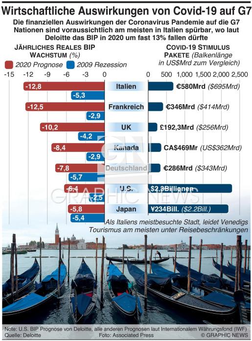 Wirtschaftliche Auswirkungen von Covid-19 auf G7 infographic