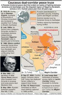 CONFLICT: Nagorno-Karabakh sit rep infographic