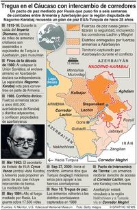 CONFLICTO: Situación en Nagorno-Karabaj infographic